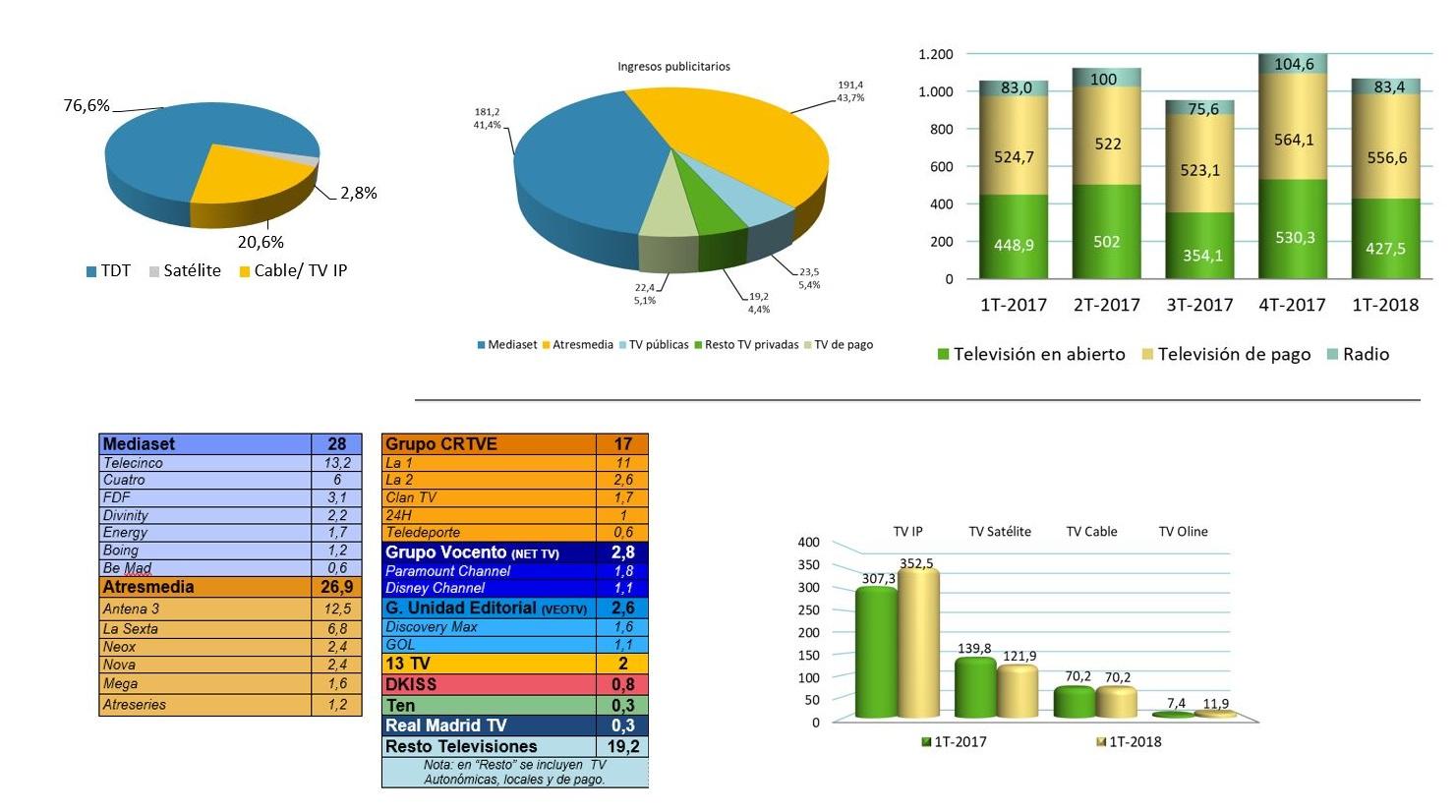 http://www.programapublicidad.com/wp-content/uploads/2018/11/tv-en-abierto-cnmc-data-muy-grande.jpg