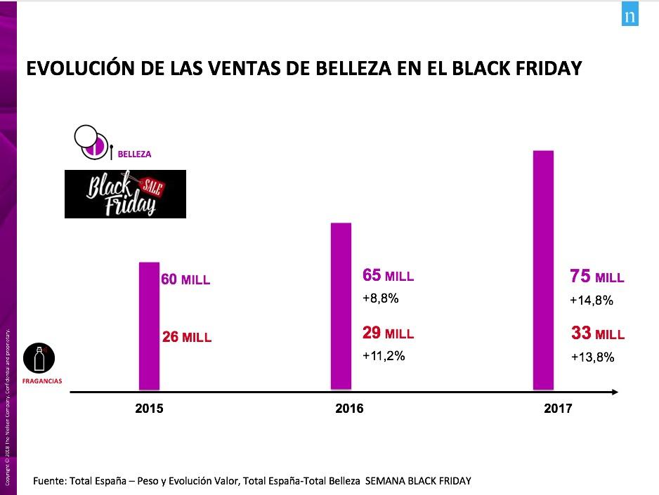 https://www.programapublicidad.com/wp-content/uploads/2018/11/ventas-belleza-black-friday-nielsen-programapublicidad-muy-grande.jpg
