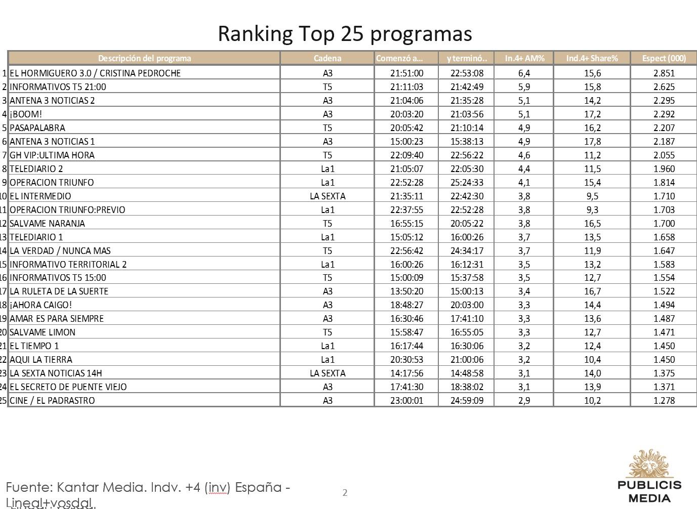http://www.programapublicidad.com/wp-content/uploads/2018/12/Top-25-Publicis-media-12-dic-2018-programapublicidad-muy-grande.jpg