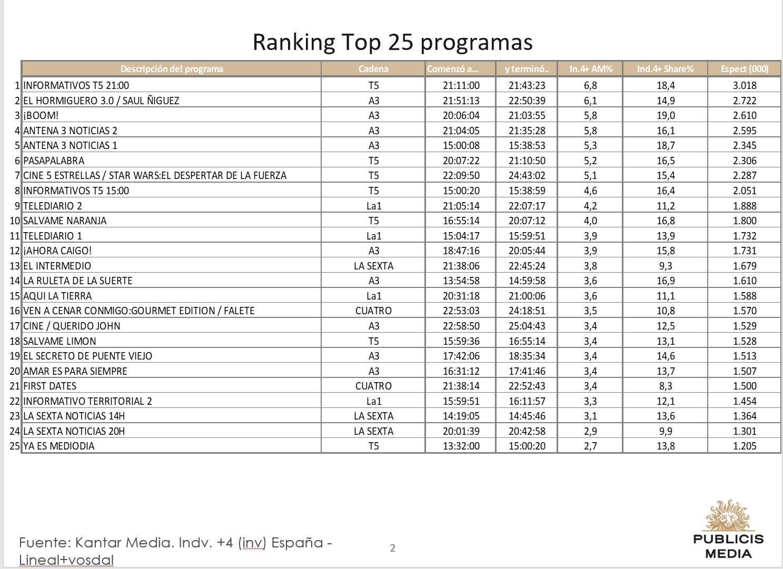 http://www.programapublicidad.com/wp-content/uploads/2018/12/Top-25-Publicis-media-18-dic-2018-programapublicidad-muy-grande.jpg