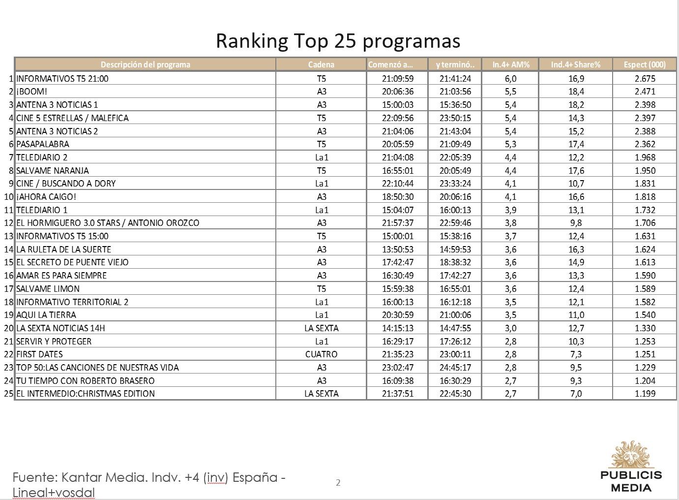 https://www.programapublicidad.com/wp-content/uploads/2018/12/Top-25-Publicis-media-27-dic-2018-programapublicidad-muy-grande.jpg
