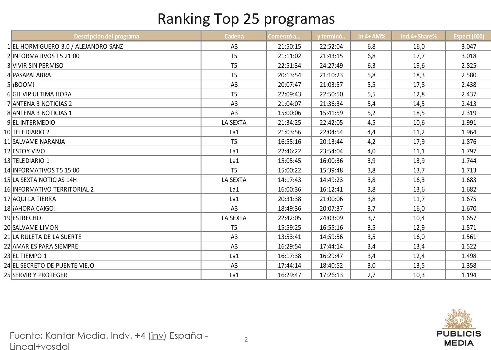 https://www.programapublicidad.com/wp-content/uploads/2018/12/Top-25-Publicis-media-3-dic-2018-programapublicidad-muy-grande.jpg