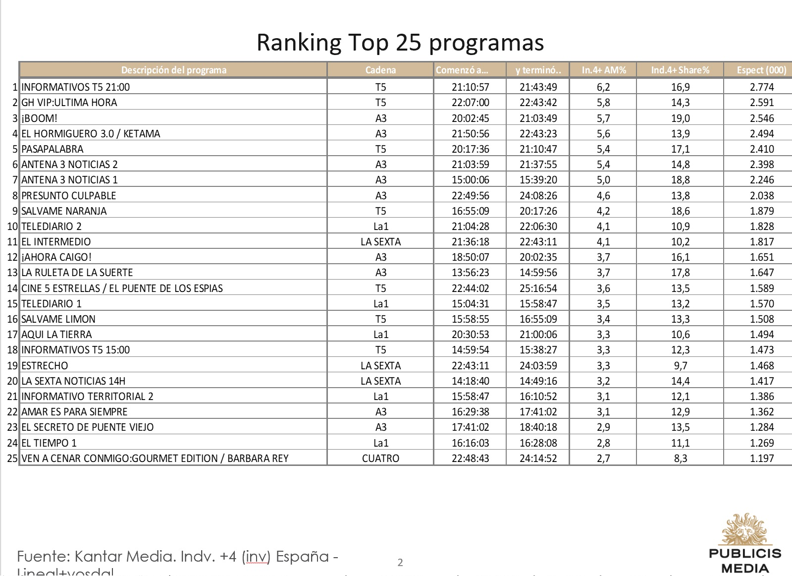 http://www.programapublicidad.com/wp-content/uploads/2018/12/Top-25-Publicis-media-4-dic-2018-programapublicidad-muy-grande-1.jpg
