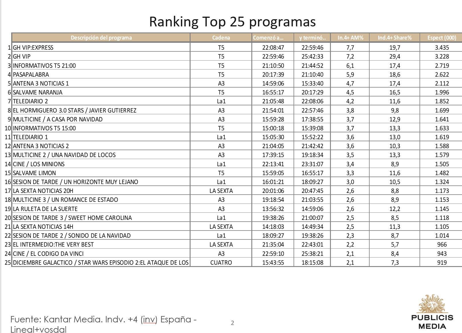 http://www.programapublicidad.com/wp-content/uploads/2018/12/Top-25-Publicis-media-6-dic-2018-programapublicidad-muy-grande.jpg