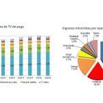 Los abonados a la tele de pago aumentaron hasta los 6,6 millones en España