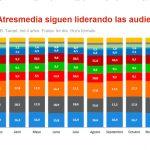 Tele5 y Antena3 lideran ocupación publicitaria (que bajó 6,8% en 2018)  pese a plataformas de streaming