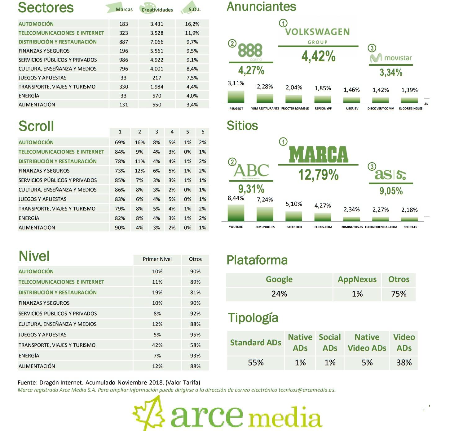 https://www.programapublicidad.com/wp-content/uploads/2018/12/sectores-arce-media-noviembre-2018-programapublicidad-muy-grande.jpg