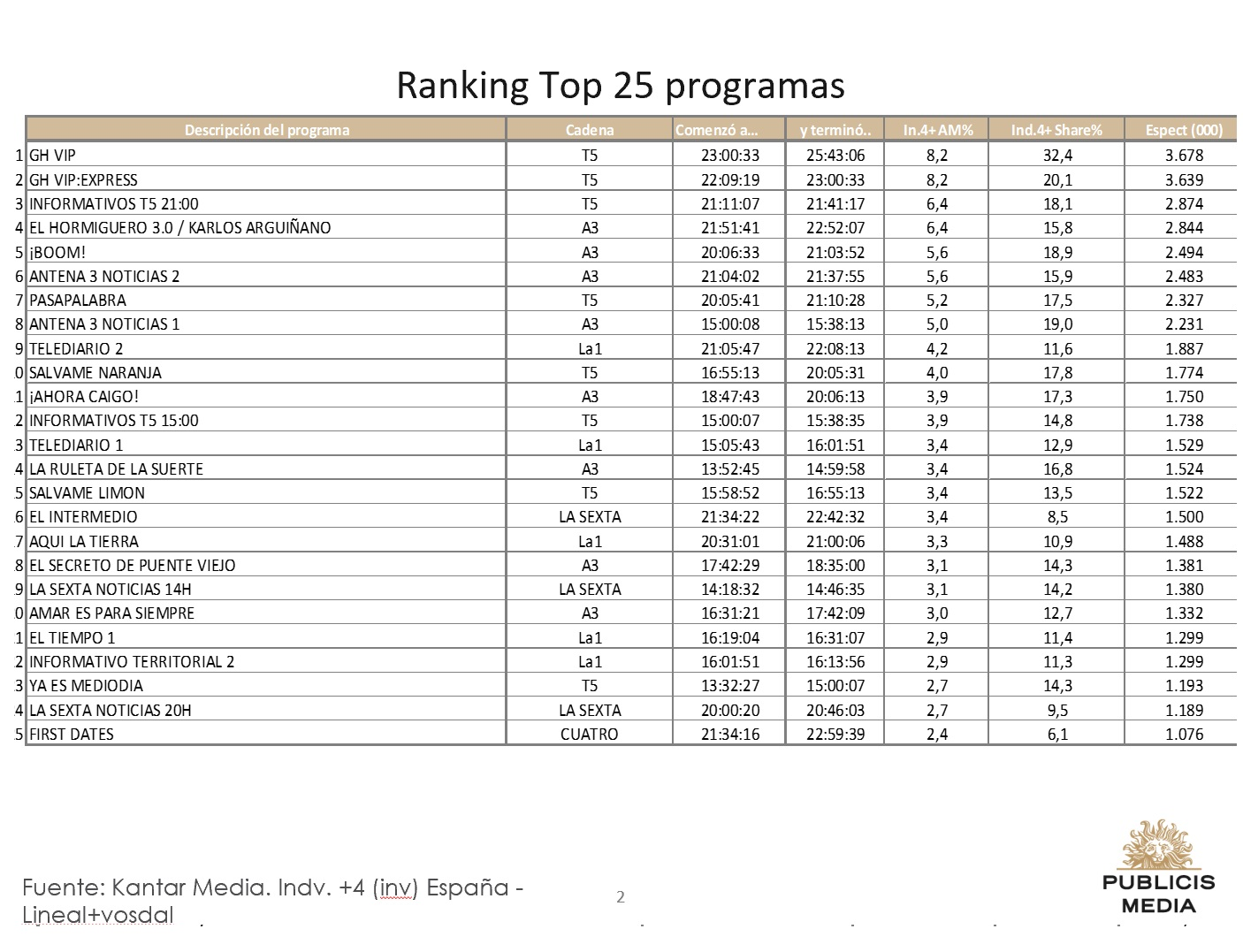 https://www.programapublicidad.com/wp-content/uploads/2018/12/top-25-publicis-media-20-dic-2018-programapublicidad-muy-grande.jpg