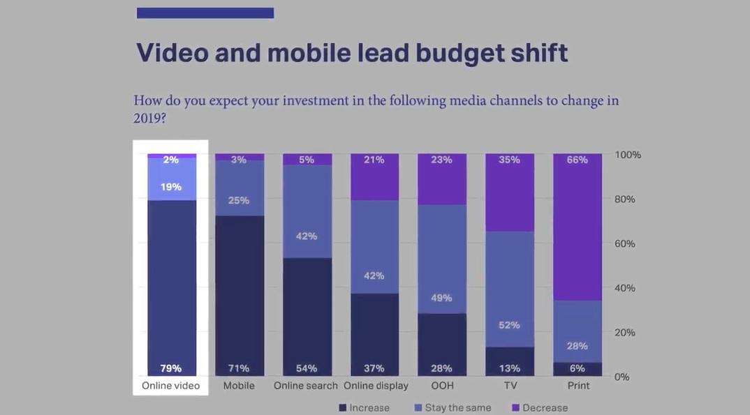 https://www.programapublicidad.com/wp-content/uploads/2018/12/video-mobileWARCs-Marketers-Toolkit-2019-programapublicidad-muy-grande.jpg