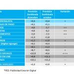 La inversión publicitaria en Medios Convencionales crecerá 2,2% según Zenthinela. Mejoran previsiones para 2019