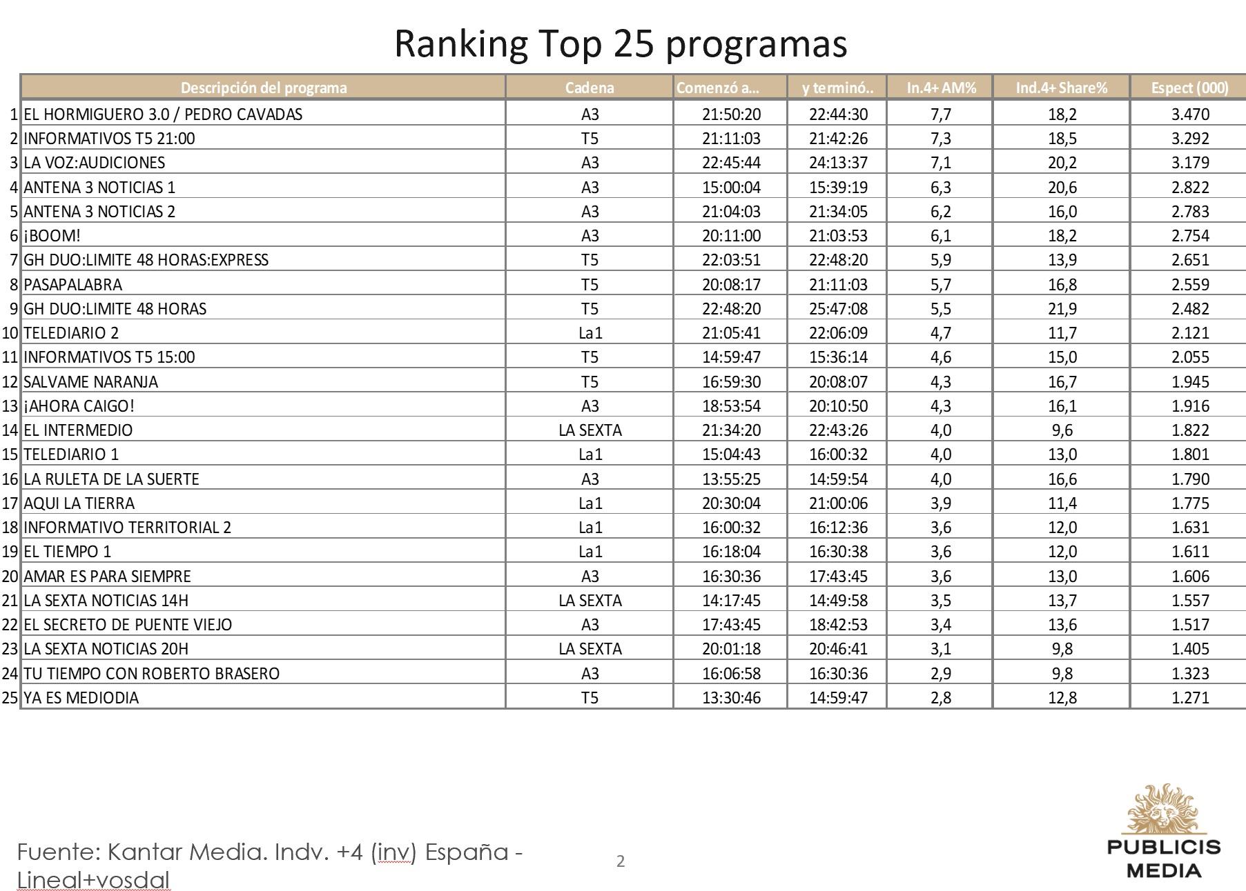 https://www.programapublicidad.com/wp-content/uploads/2019/01/Top-25-Publicis-media-29-enero-2019-programapublicidad-muy-grande.jpg
