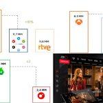 ATRESMEDIA grupo audiovisual de mayor crecimiento interanual (+38%). Supera los 21 millones de usuarios