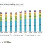 Los abonados a tele de pago aumentaron hasta 6,9 millones. La tecnología IP sumó 745.000 abonados.