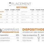 Automoción, con 10,9% de Share of Voice 337 marcas y 1379 campañas, lideró ranking en Diciembre