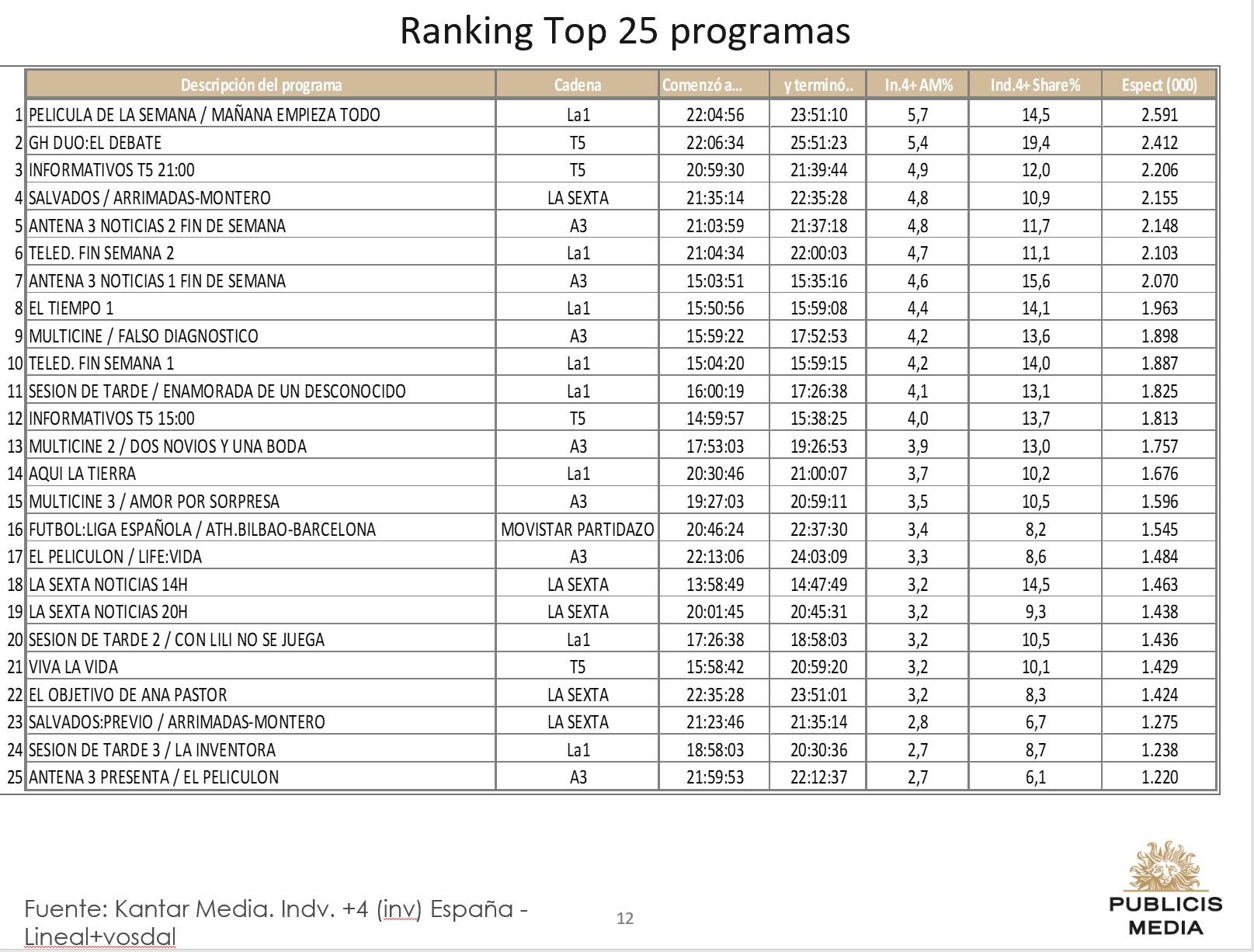 http://www.programapublicidad.com/wp-content/uploads/2019/02/Top-25-Publicis-media-10-feb-2019-programapublicidad-muy-grande.jpg