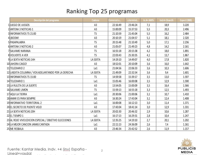 https://www.programapublicidad.com/wp-content/uploads/2019/02/Top-25-Publicis-media-15-feb-2019-programapublicidad-muy-grande.jpg
