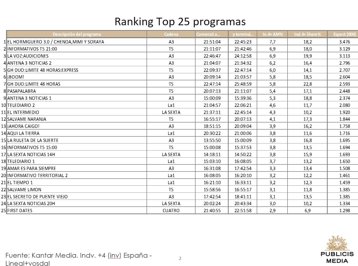 http://www.programapublicidad.com/wp-content/uploads/2019/02/Top-25-Publicis-media-5-feb2019-programapublicidad-muy-grande-1.jpg