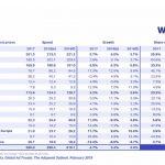 WARC: La publicidad global crecerá 4.3% pero en Internet disminuirá 7.2%