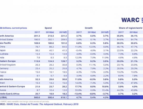 WARC, Global Advertising Trends , The Adspend Outlook , programapublicidad, muy grande