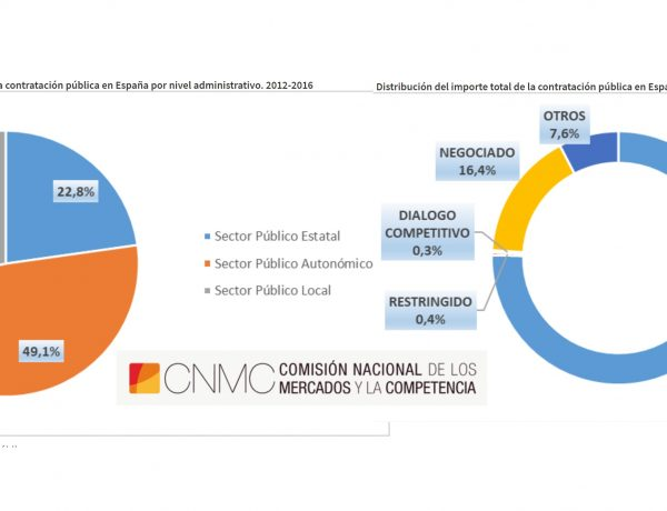 cnmc, informe, concursos, contratacion publica, programapublicidad, muy grande