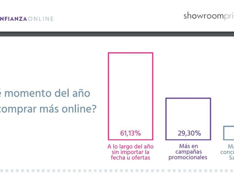 confianza online , showroomprive , programapublicidad,