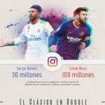 El Real Madrid gana los clásicos al FC Barcelona en redes y búsquedas