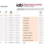 Belleza e higiene lideraron Interacciones en enero según Observatorio RRSS, IAB Spain.
