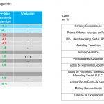 La inversión publicitaria en medios convencionales crecerá 2,3% según Zenthinela