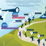 Los 12 canales que generan el 90% de los ingresos online de los hoteles en España