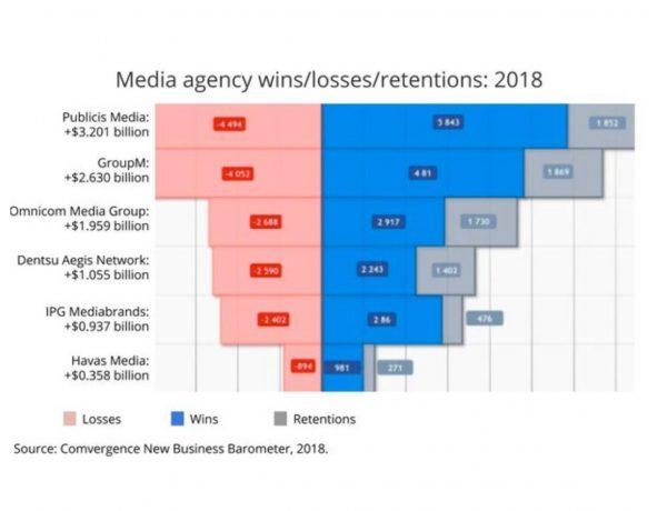 Publicis Media, nuevo negocio 2018 ,Mediacom, redes.