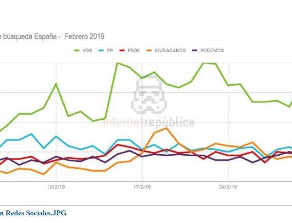 En el último mes, el interés de búsquedas por Vox es cuatro veces superior al del resto de partidos