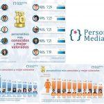 TOP 10 Personajesmás Conocidos y mejor Valorados, Personality Media