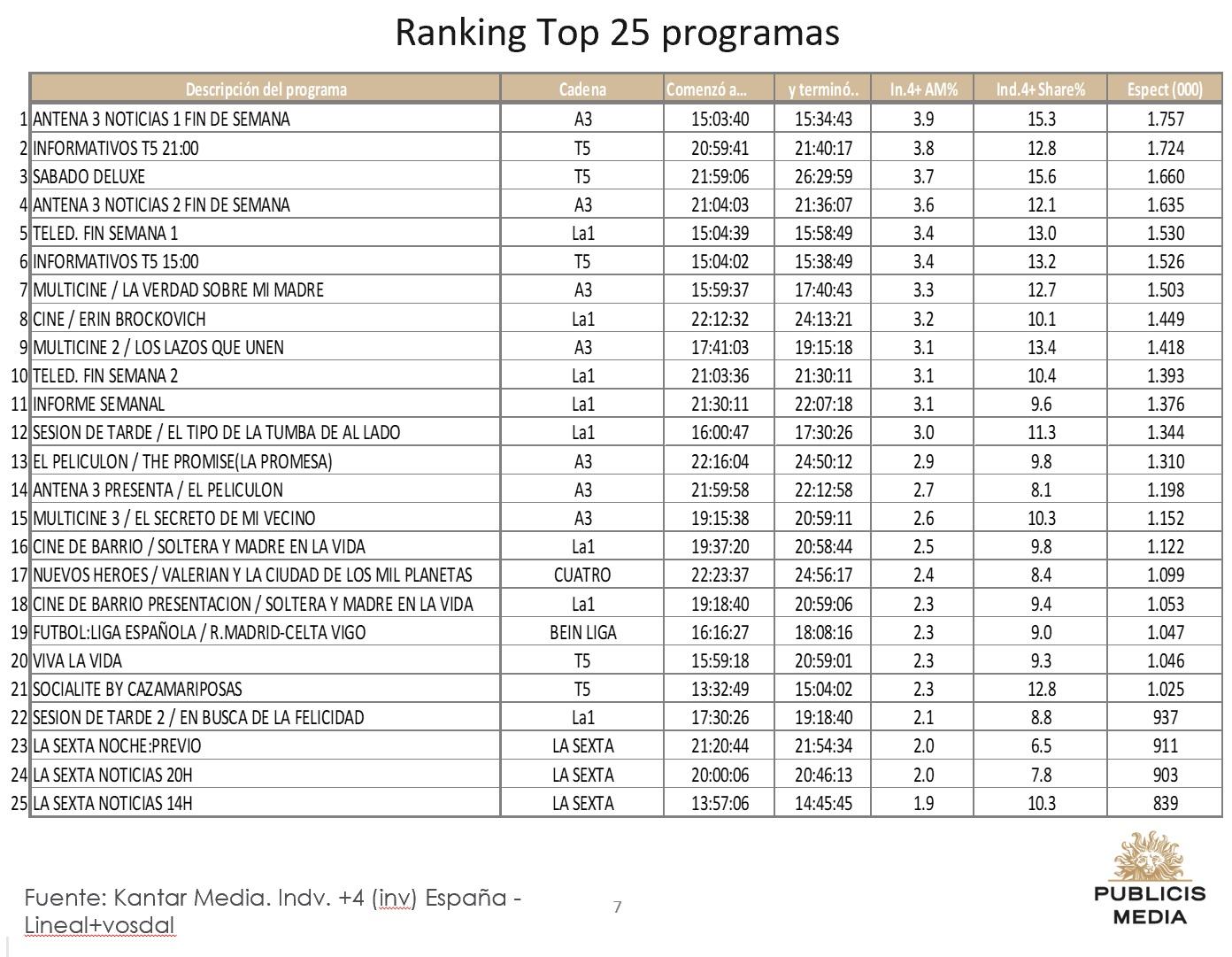 https://www.programapublicidad.com/wp-content/uploads/2019/03/Top-25-Publicis-media-16-marzo-2019-programapublicidad-muy-grande.jpg