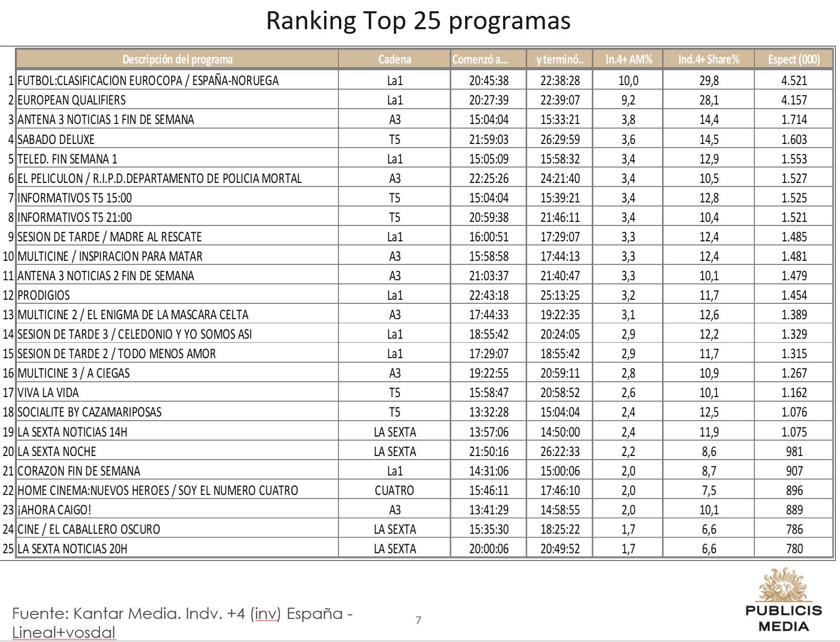 https://www.programapublicidad.com/wp-content/uploads/2019/03/Top-25-Publicis-media-23-marzo-2019-programapublicidad-muy-grande.jpg