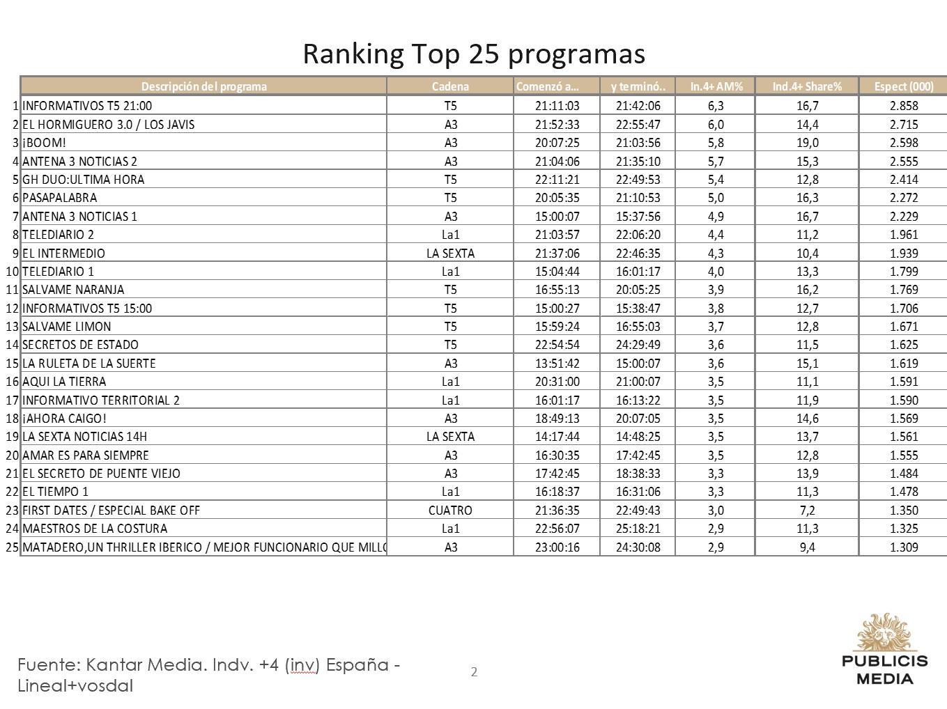 https://www.programapublicidad.com/wp-content/uploads/2019/03/Top-25-Publicis-media-6-marzo-2019-programapublicidad-muy-grande-1.jpg
