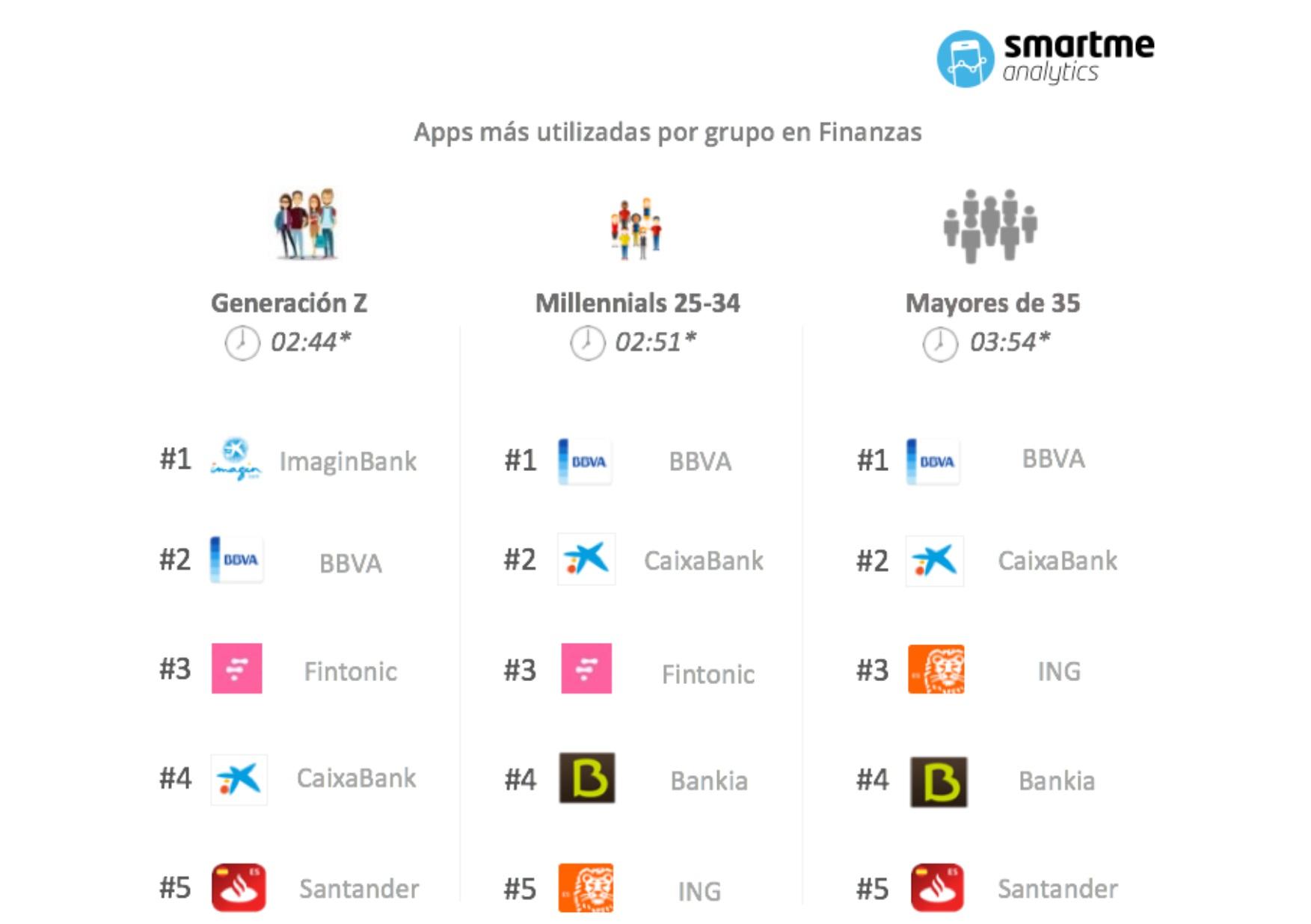 http://www.programapublicidad.com/wp-content/uploads/2019/03/apps-más-utilizadas-smartme-analytics-programapublicidad-muy-grande-1.jpg