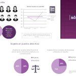 Las mujeres ocupan 72% de los trabajos en comunicación y PR. 50% de directivas