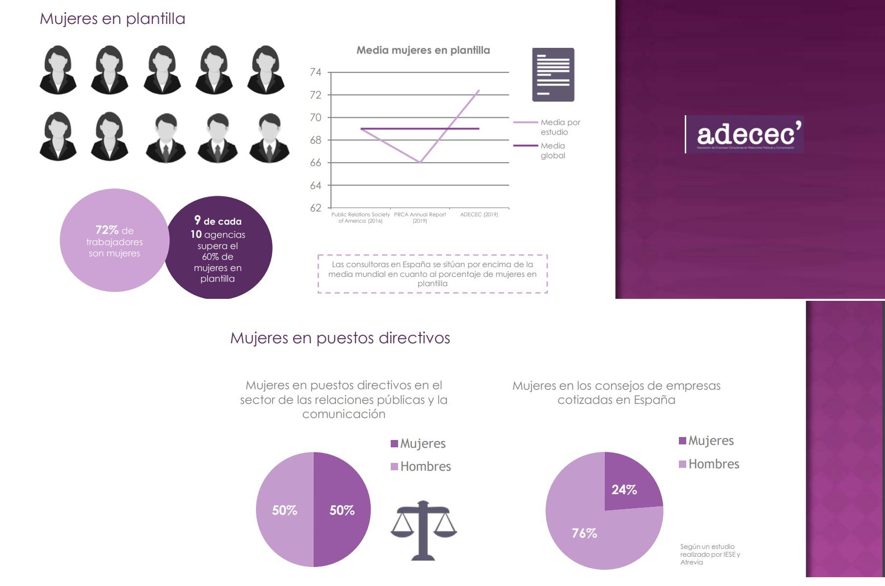 http://www.programapublicidad.com/wp-content/uploads/2019/03/estudio-adecec-mujeres-programapublicidad-muy-grande.jpg