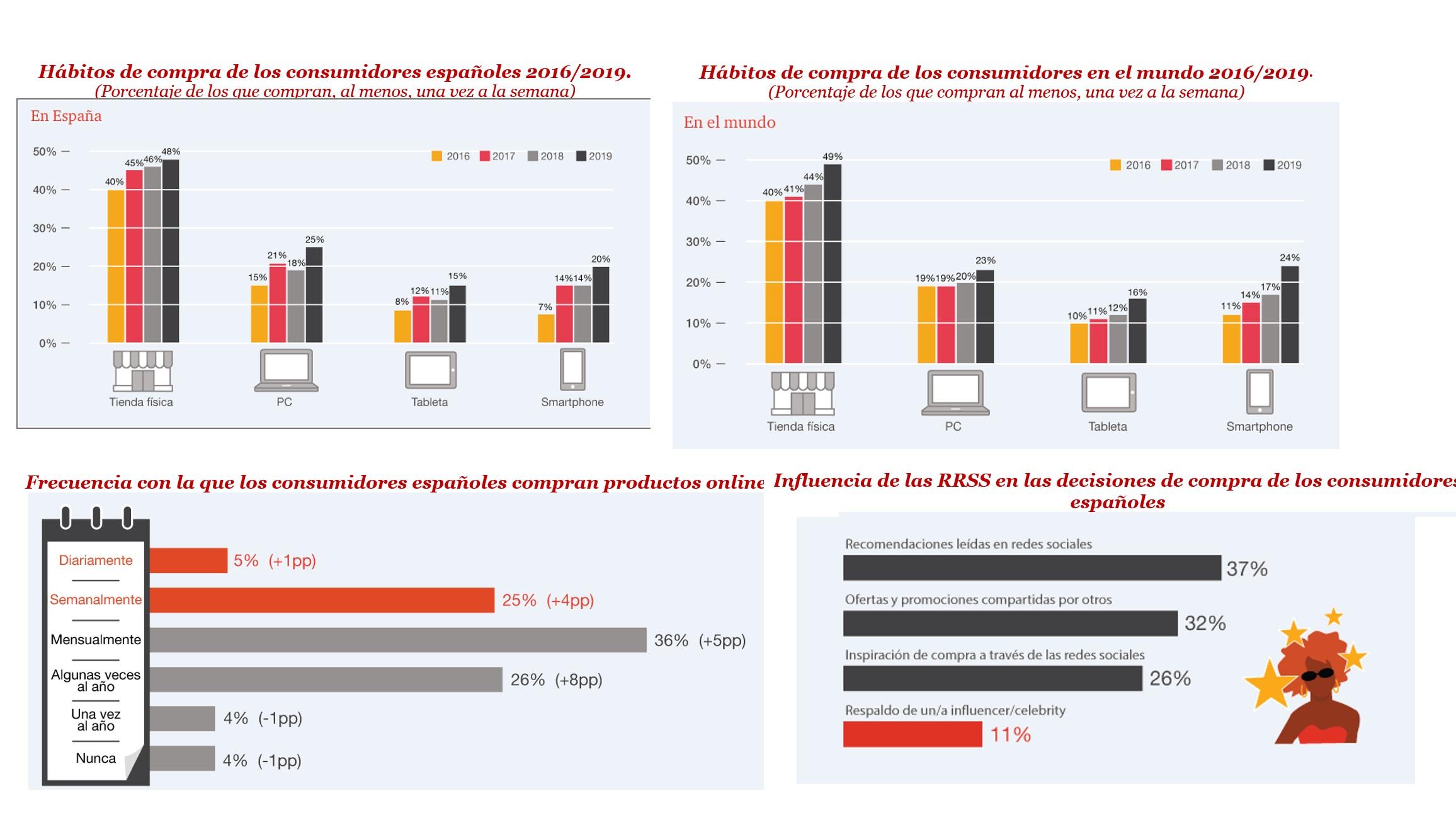 https://www.programapublicidad.com/wp-content/uploads/2019/03/habitos-de-compra-consumidores-españoles-pwc-global-consumer-insights-survey-2019-programapublicidad-muy-grande.jpg