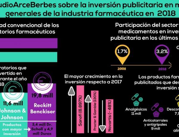 inversión publicitaria, laboratorios farmacéuticos , estudio , Arce Media Berbés, programapublicidad,
