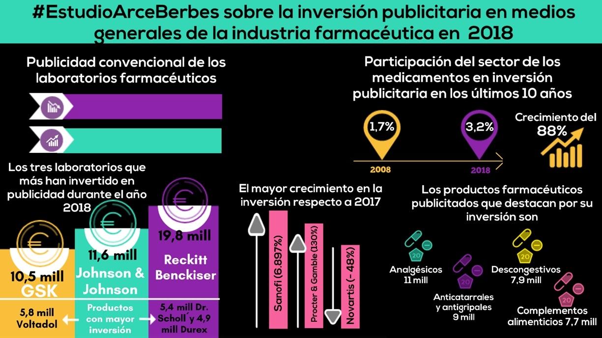 https://www.programapublicidad.com/wp-content/uploads/2019/03/inversión-publicitaria-laboratorios-farmacéuticos-estudio-Arce-Media-Berbés-programapublicidad-muy-grande.jpg