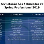 #losmasbuscados2019, en marketing: Digital Marketing Manager y Marketing Automation specialist.