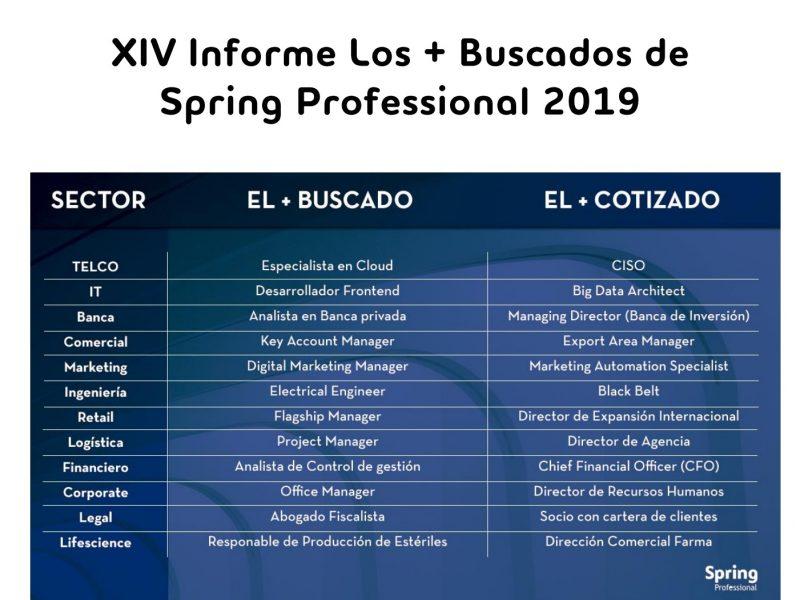 #losmasbuscados2019, spring adecco, programapublicidad, muy grande