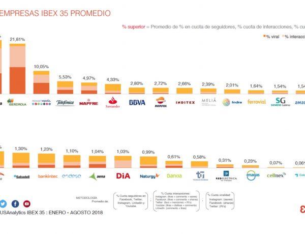 top 30, epsylon, Acciona, Iberdrola ,Mediaset, Ibex 35,,influyentes ,Redes Sociales , 2018, programapublicidad,