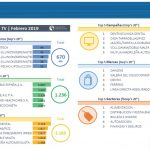 "176.909 Grp's a 20'' de actividad publicitaria en TV, Febrero. Antena3 líderó ""Target Comercial""."