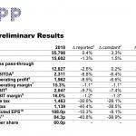 WPP aumentó facturación un + 3,2%, con caída de ingresos de -1.3%