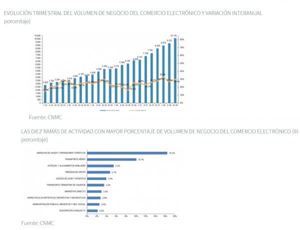 El comercio electrónico supera en España , cnmc, programapublicidad,