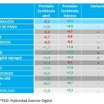La inversión publicitaria en MC crecerá un 1,8%.En No Convencionales 1,3%, según Zenthinela