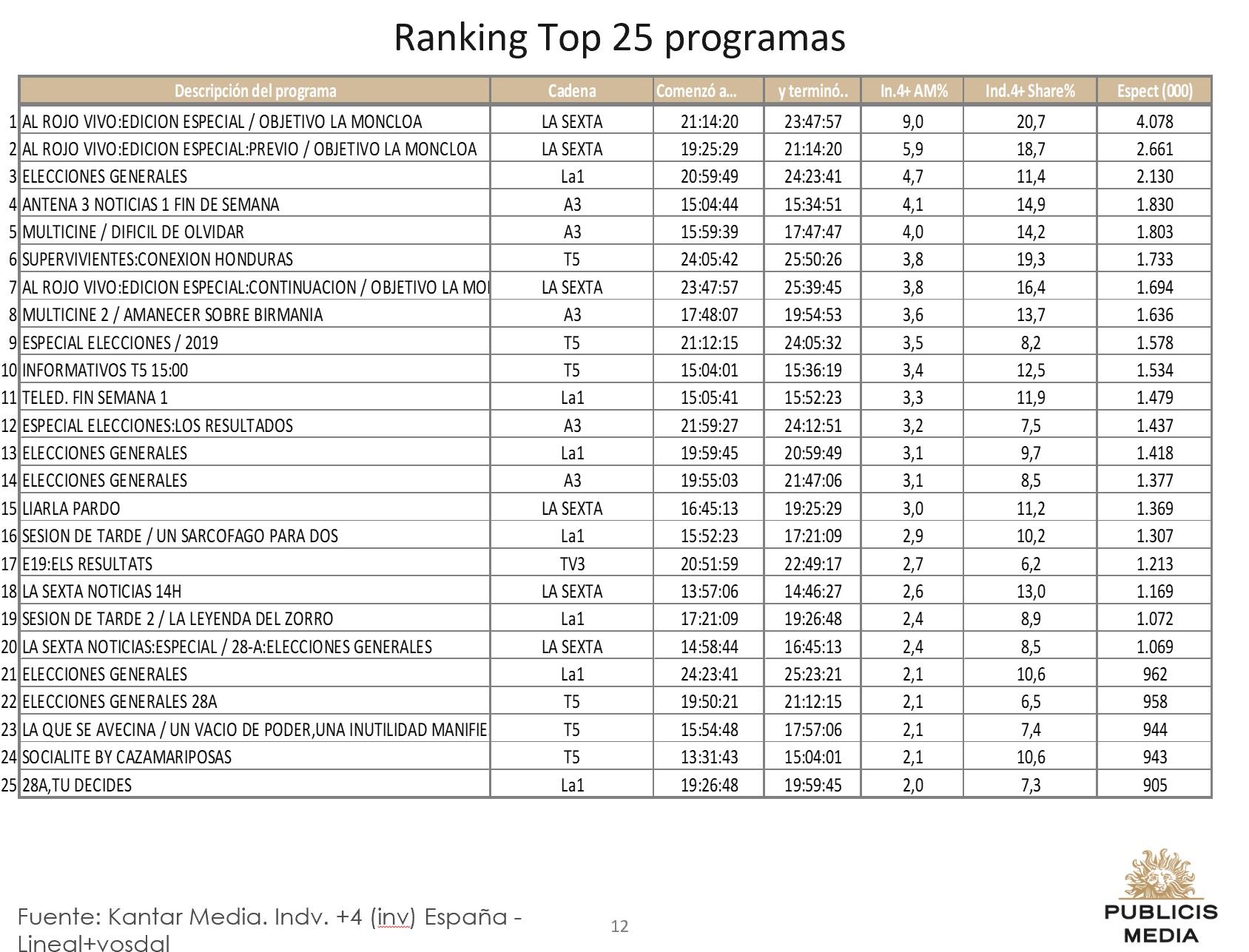 https://www.programapublicidad.com/wp-content/uploads/2019/04/Top-25-Publicis-media-28-abril-2019-programapublicidad-muy-grande-1.jpg