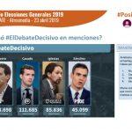 Albert Rivera gana el debate en Twitter y Pablo Iglesias en Google